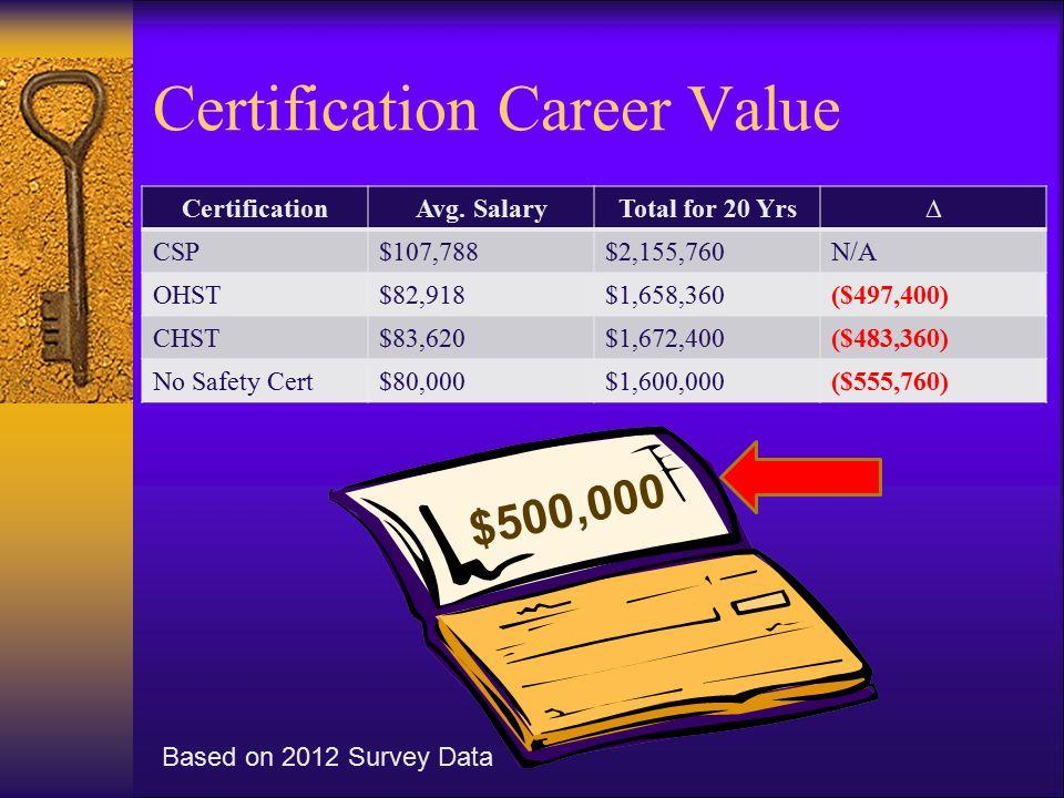 """Professionalism & Value of Certification M.E. """"Eddie"""" Greer, CSP ..."""