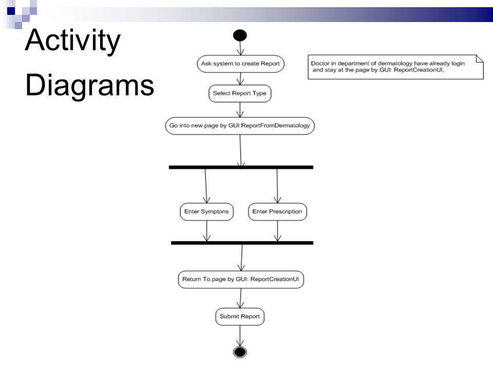 Online examination presented by shraddha singh swarnabh das ppt 10 activity diagrams ccuart Images