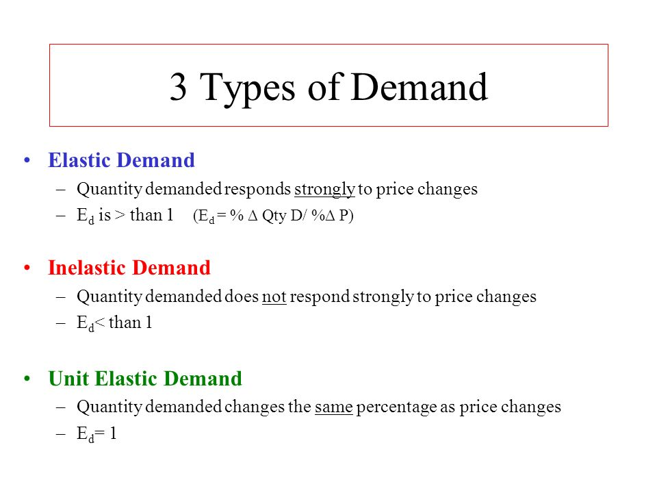 types of elasticity of demand curves