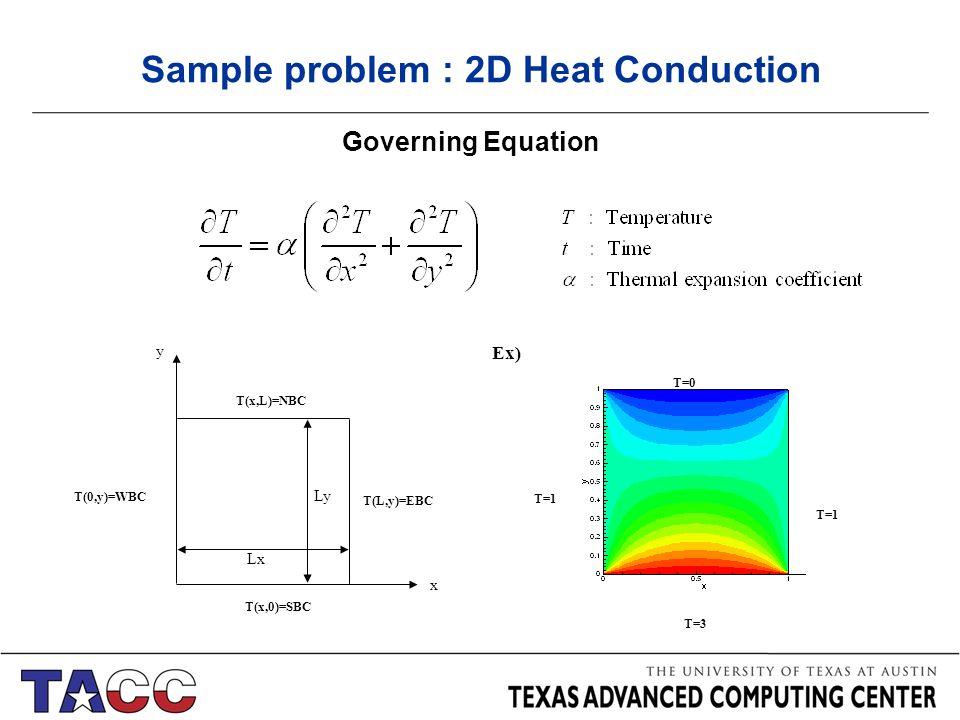 3D Heat Transfer Problem Overview 1 2D/3D Heat Conduction
