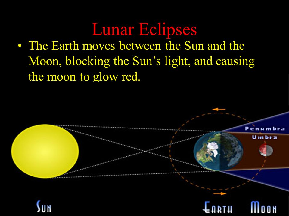 Is there more than 1 kind of eclipse yes there are lunar and 4 lunar eclipses the earth moves between the sun and the moon blocking the suns light and causing the moon to glow red ccuart Gallery