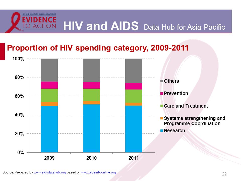 HIV and AIDS Data Hub for Asia-Pacific Proportion of HIV spending category, 2009-2011 22 Source: Prepared by www.aidsdatahub.org based on www.aidsinfoonline.orgwww.aidsdatahub.orgwww.aidsinfoonline.org