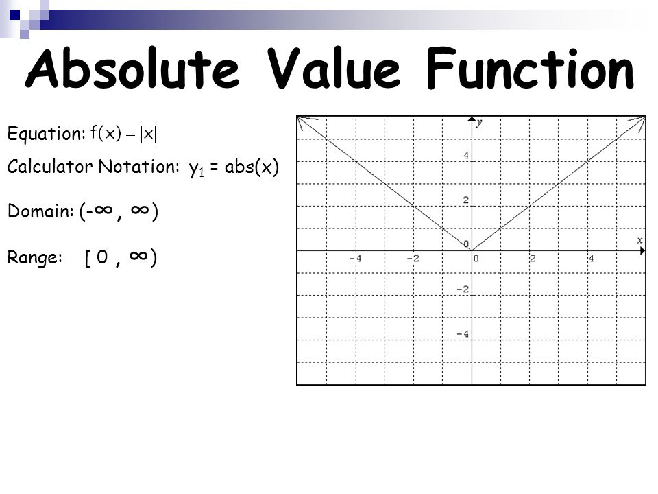 Absolute value calculator.