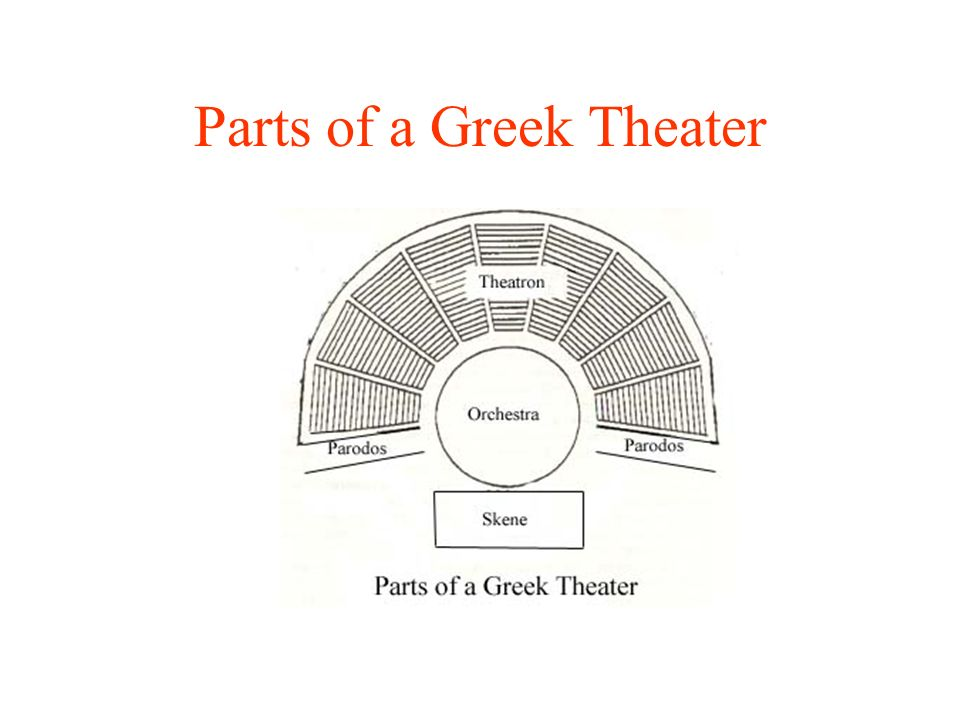 7 Parts Of A Greek Theater
