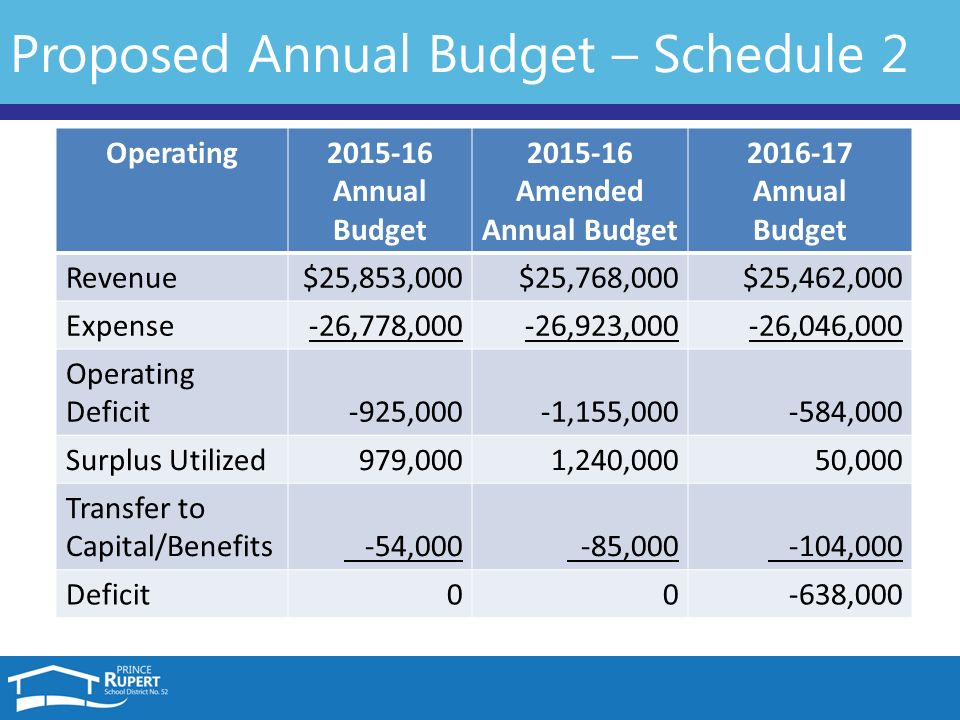 annual budget review presentation to the board of education of