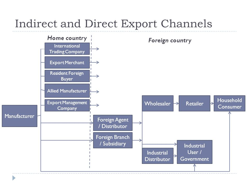 Entering International Markets Through Exports and Licensing