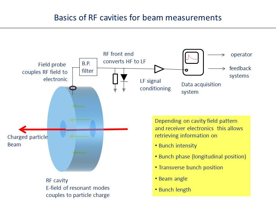 Basics of RF beam diagnostics Basics of RF beam diagnostics