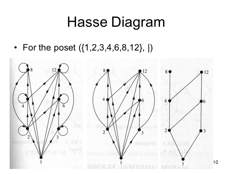 1 partial orderings epp section introduction an equivalence 10 10 hasse diagram for the poset 12346812 ccuart Images