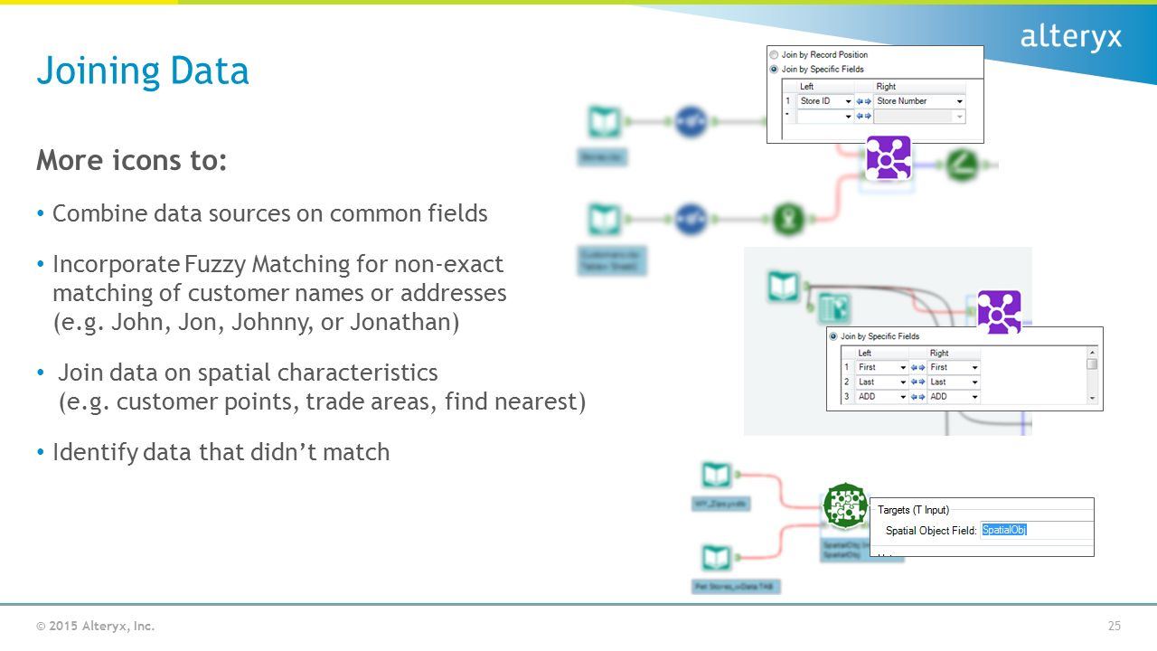 2015 Alteryx, Inc  Empowering Analysts with Self-Service Data