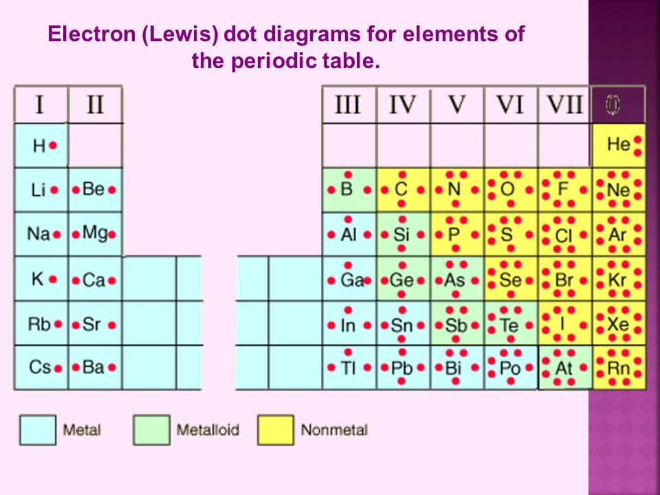 Dot Diagram For Elements Wiring Diagram