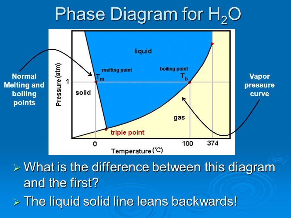 Liquids And Solids Kmt Of Liquids And Solids Phase Diagram Vapor
