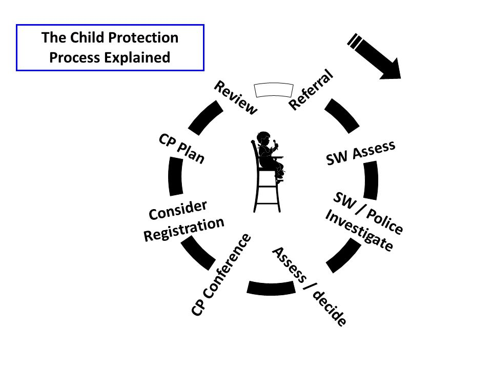 Referral SW Assess SW / Police Investigate Assess / decide CP Conference Consider Registration CP Plan Review The Child Protection Process Explained