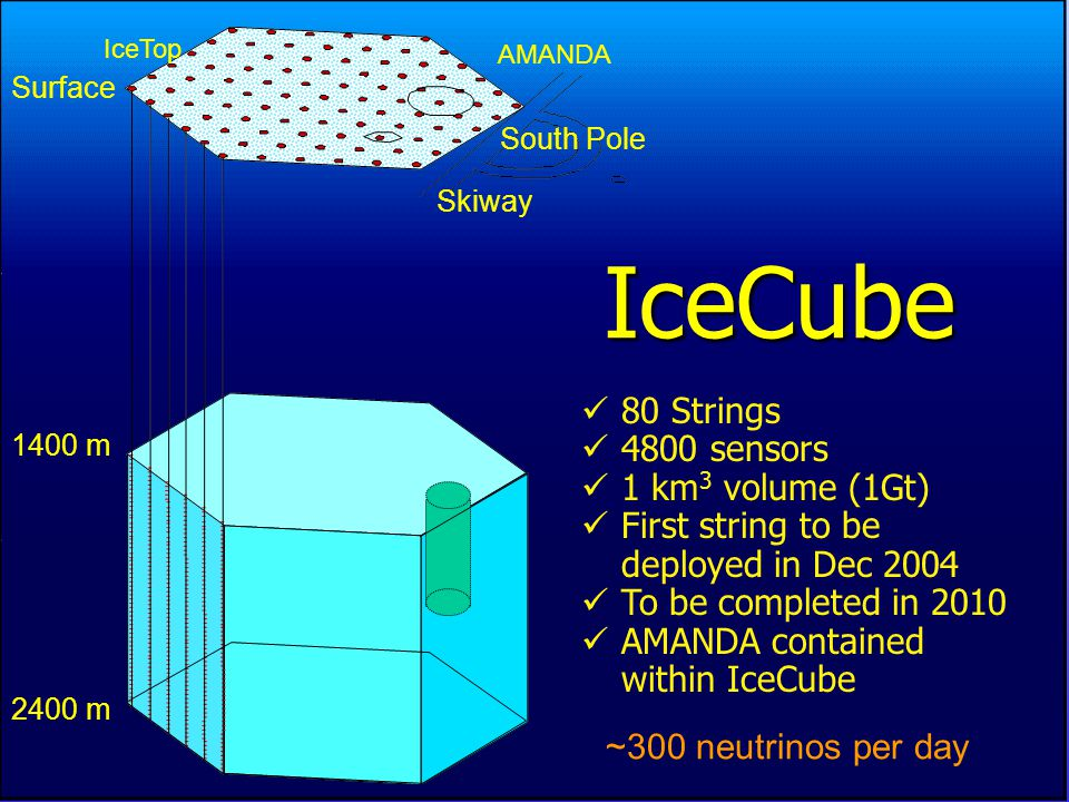 UW River Falls, May 15-16, 2003 IceCube 1400 m 2400 m AMANDA South Pole Skiway 80 Strings 4800 sensors 1 km 3 volume (1Gt) First string to be deployed in Dec 2004 To be completed in 2010 AMANDA contained within IceCube ~300 neutrinos per day Surface IceTop