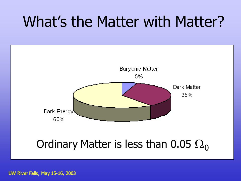 UW River Falls, May 15-16, 2003 Whats the Matter with Matter Ordinary Matter is less than