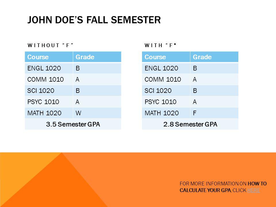 Poor Grades Will Impact Your GPA Understanding How e 3 credit
