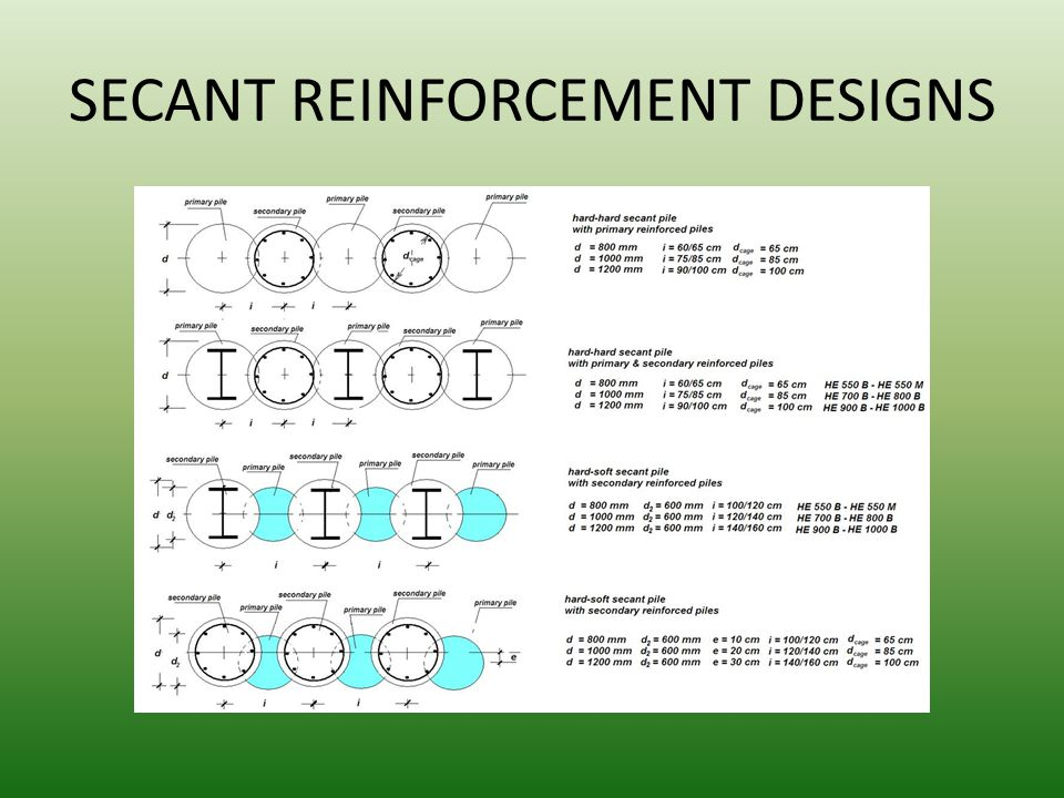 SECANT REINFORCEMENT DESIGNS