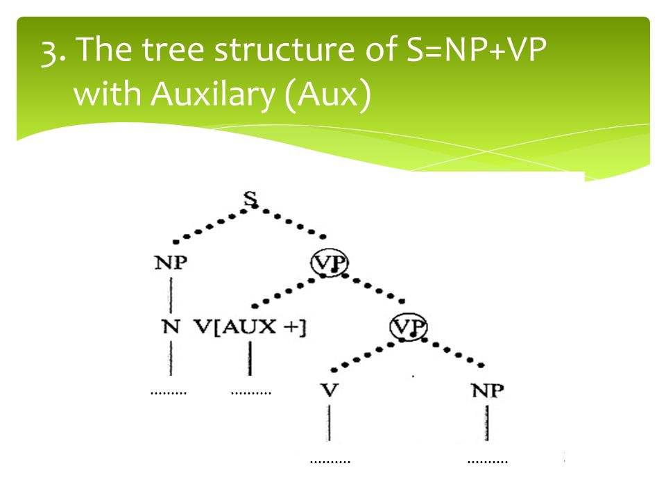 3. The tree structure of S=NP+VP with Auxilary (Aux)