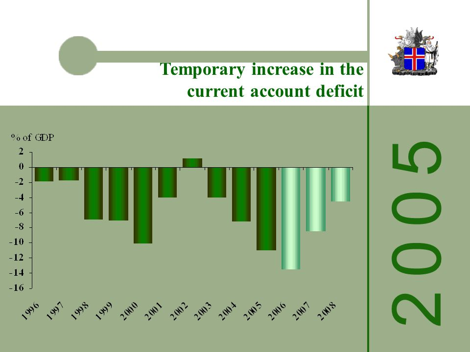 Temporary increase in the current account deficit