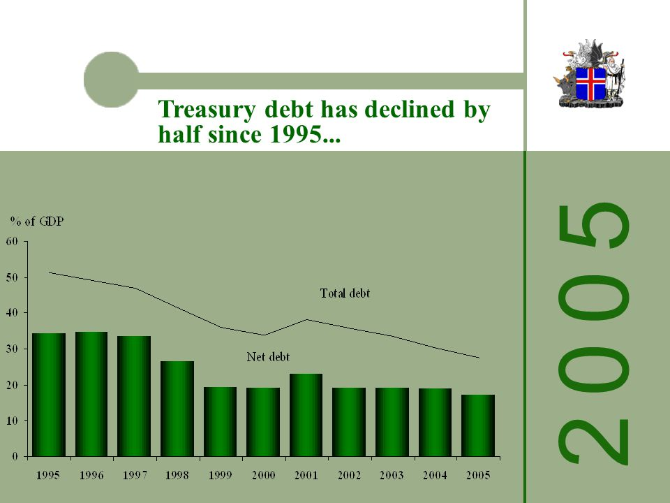 Treasury debt has declined by half since