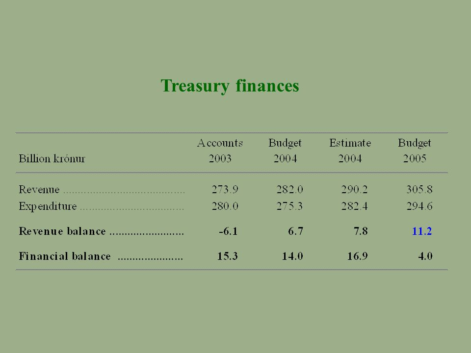 Treasury finances