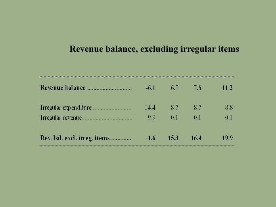 Revenue balance, excluding irregular items