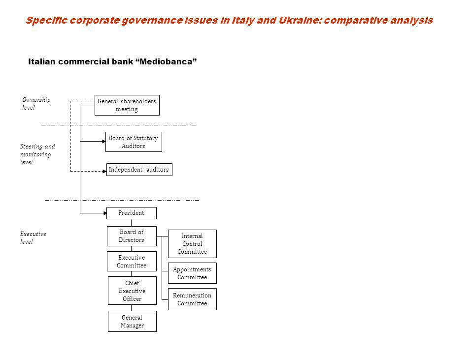 General shareholders meeting Board of Statutory Auditors Independent auditors Steering and monitoring level Ownership level President Appointments Committee Remuneration Committee Internal Control Committee General Manager Executive level Board of Directors Executive Committee Chief Executive Officer Italian commercial bank Mediobanca Specific corporate governance issues in Italy and Ukraine: comparative analysis