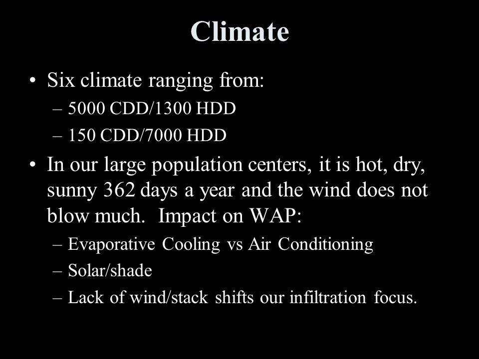 Climate Six climate ranging from: –5000 CDD/1300 HDD –150 CDD/7000 HDD In our large population centers, it is hot, dry, sunny 362 days a year and the wind does not blow much.