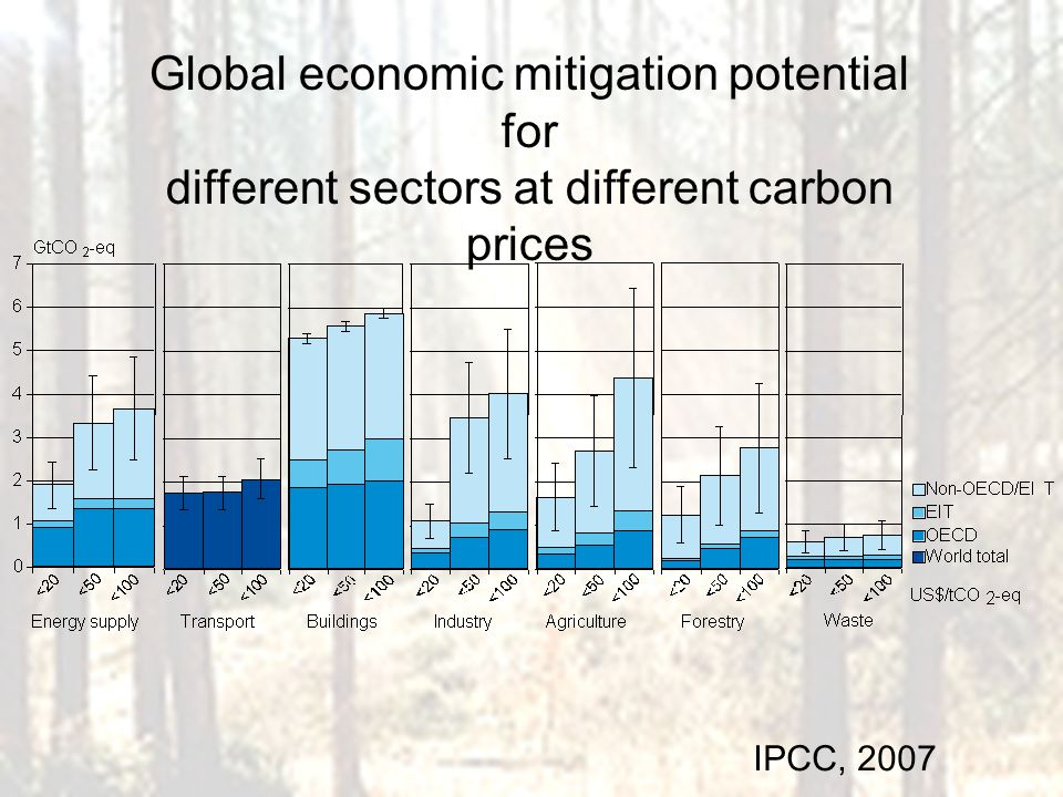 Global economic mitigation potential for different sectors at different carbon prices IPCC, 2007
