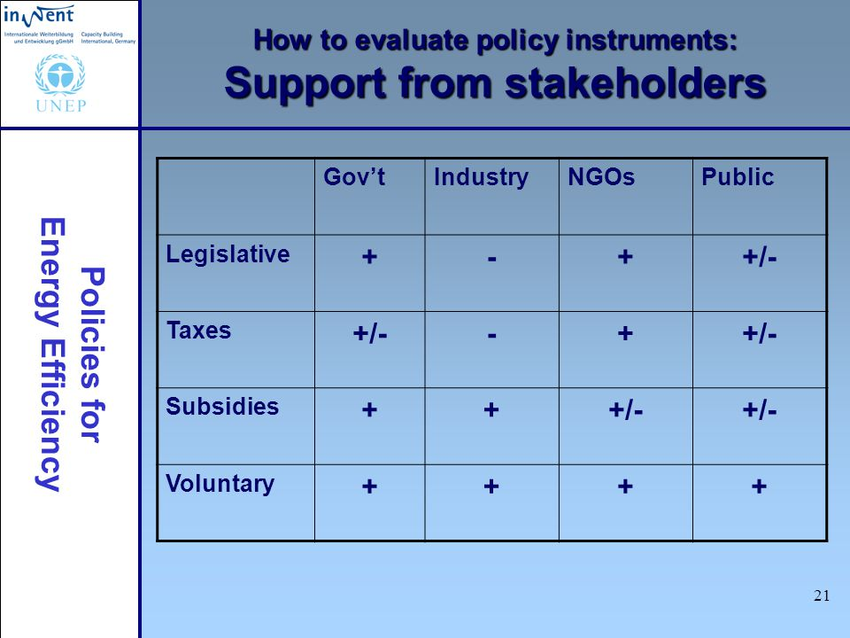 Policies for Energy Efficiency 21 How to evaluate policy instruments: Support from stakeholders GovtIndustryNGOsPublic Legislative +-++/- Taxes +/--+ Subsidies +++/- Voluntary ++++