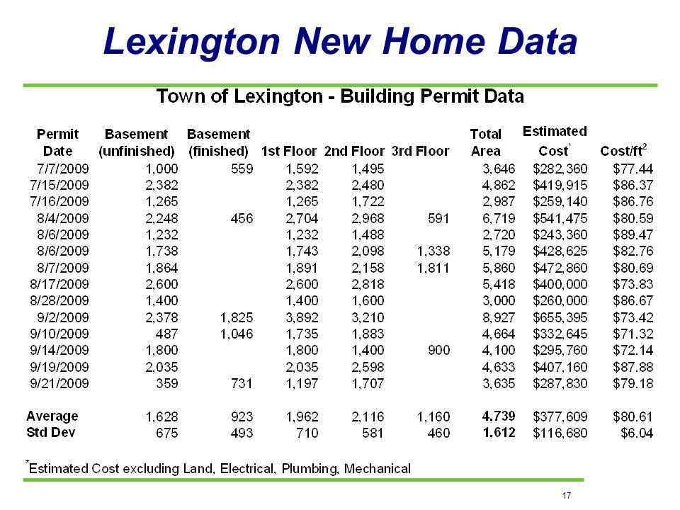 17 Lexington New Home Data