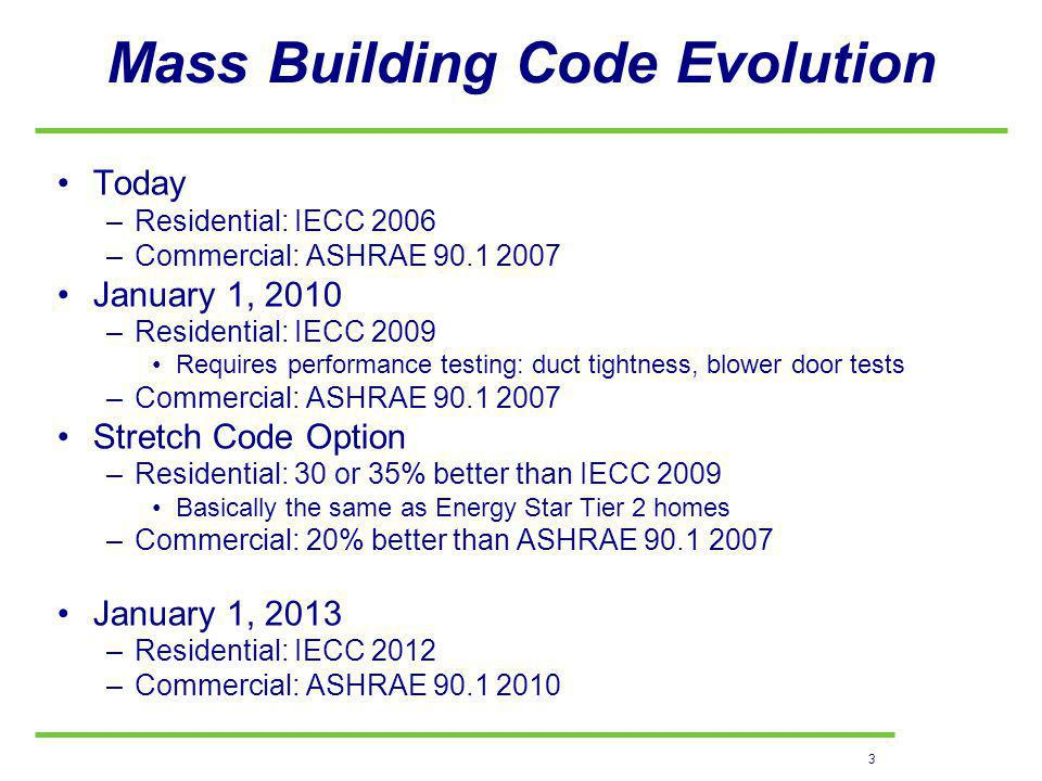 3 Mass Building Code Evolution Today –Residential: IECC 2006 –Commercial: ASHRAE January 1, 2010 –Residential: IECC 2009 Requires performance testing: duct tightness, blower door tests –Commercial: ASHRAE Stretch Code Option –Residential: 30 or 35% better than IECC 2009 Basically the same as Energy Star Tier 2 homes –Commercial: 20% better than ASHRAE January 1, 2013 –Residential: IECC 2012 –Commercial: ASHRAE
