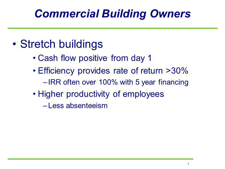 7 Commercial Building Owners Stretch buildings Cash flow positive from day 1 Efficiency provides rate of return >30% –IRR often over 100% with 5 year financing Higher productivity of employees –Less absenteeism