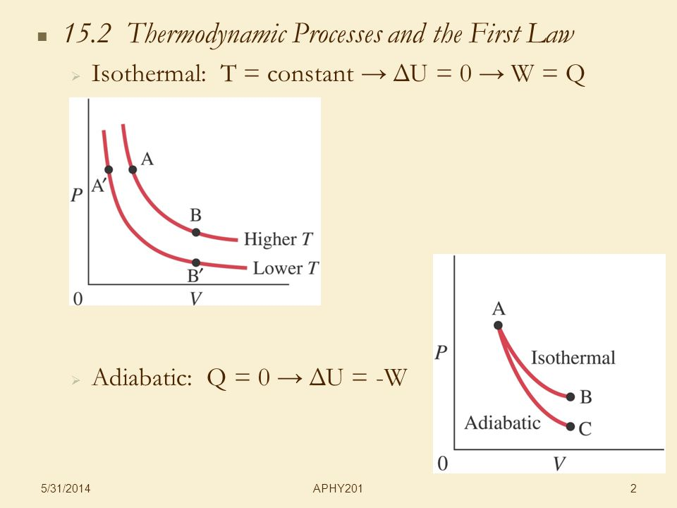 APHY201 5/31/ Thermodynamic Processes and the First Law Isothermal: T = constant ΔU = 0 W = Q Adiabatic: Q = 0 ΔU = -W