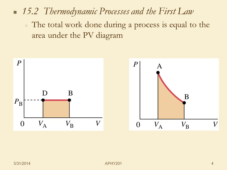 APHY201 5/31/ Thermodynamic Processes and the First Law The total work done during a process is equal to the area under the PV diagram