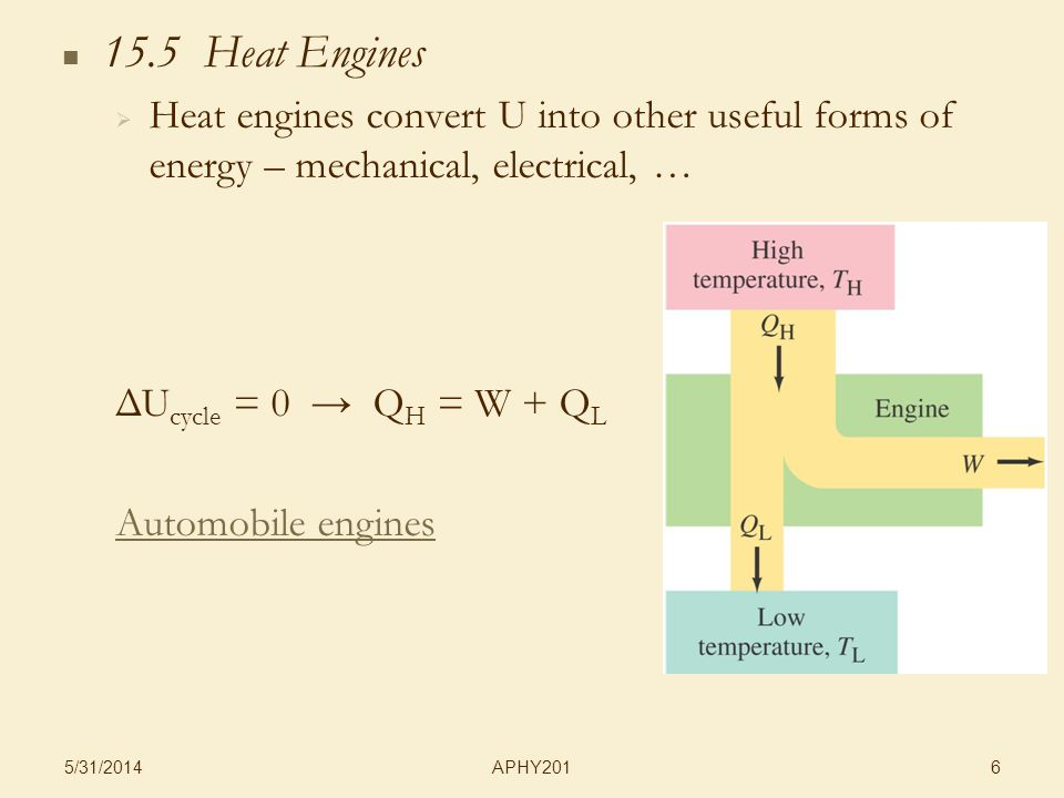 APHY201 5/31/ Heat Engines Heat engines convert U into other useful forms of energy – mechanical, electrical, … ΔU cycle = 0 Q H = W + Q L Automobile engines