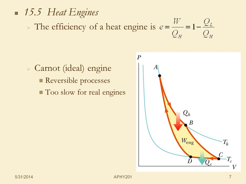 APHY201 5/31/ Heat Engines The efficiency of a heat engine is Carnot (ideal) engine Reversible processes Too slow for real engines