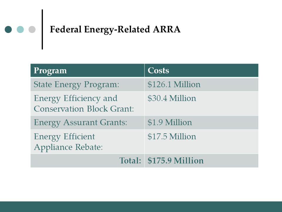 Federal Energy-Related ARRA ProgramCosts State Energy Program:$126.1 Million Energy Efficiency and Conservation Block Grant: $30.4 Million Energy Assurant Grants:$1.9 Million Energy Efficient Appliance Rebate: $17.5 Million Total:$175.9 Million