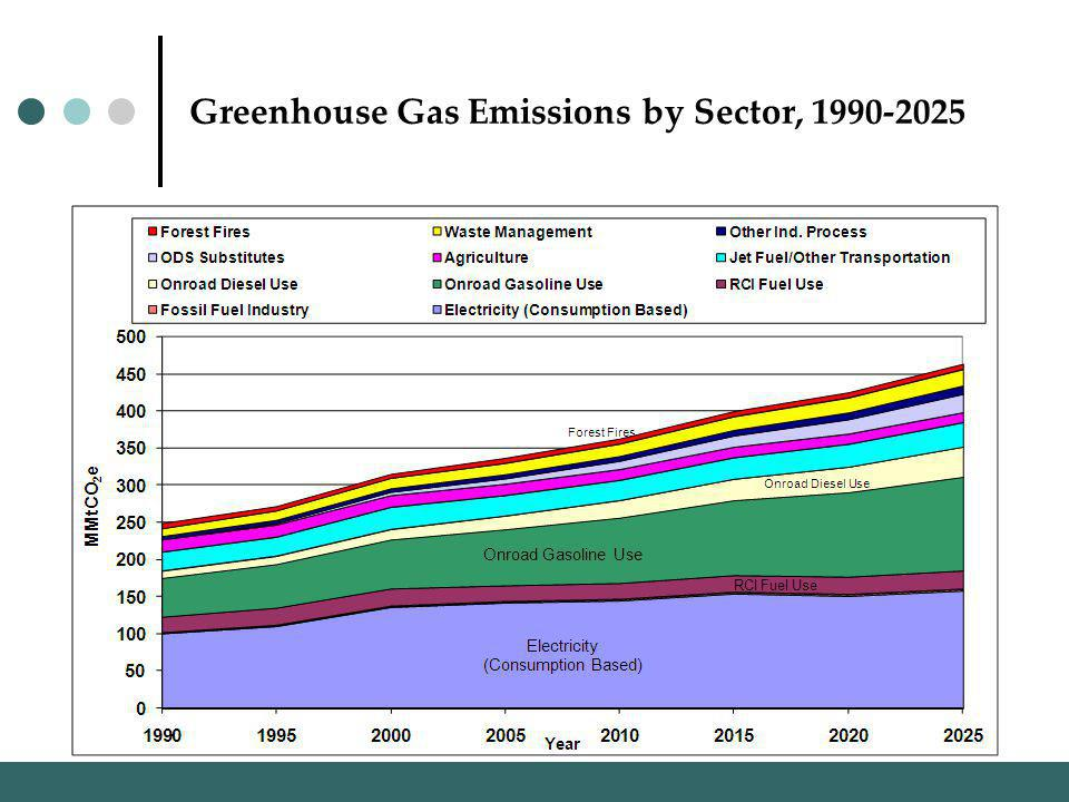 Greenhouse Gas Emissions by Sector,
