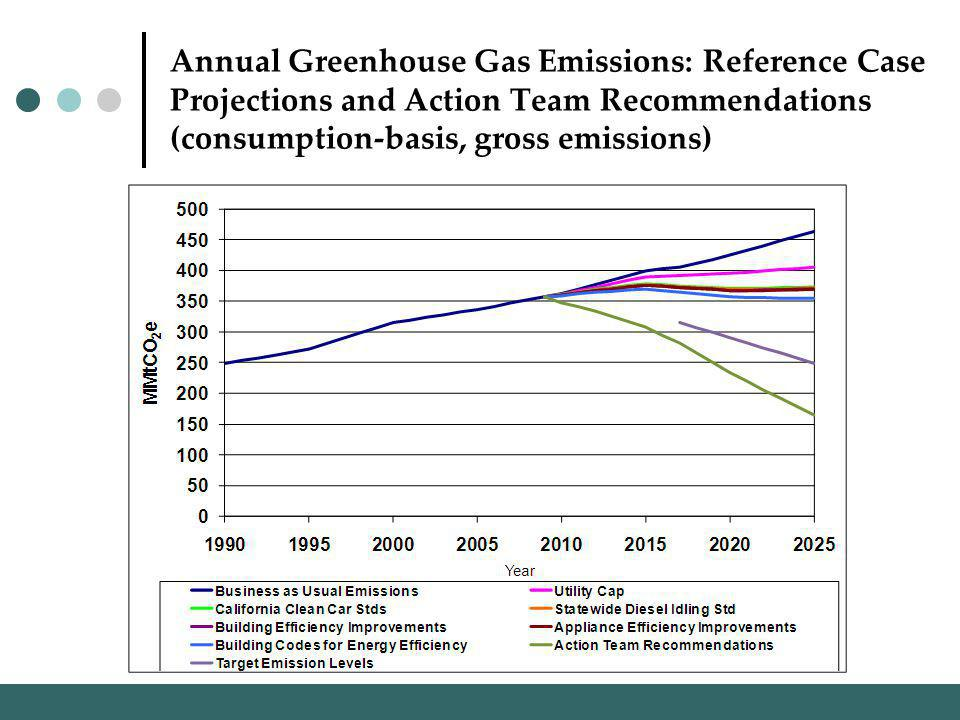 Annual Greenhouse Gas Emissions: Reference Case Projections and Action Team Recommendations (consumption-basis, gross emissions)