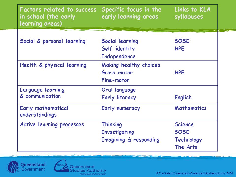 © The State of Queensland (Queensland Studies Authority) 2006 Factors related to success in school (the early learning areas) Specific focus in the early learning areas Links to KLA syllabuses Social & personal learningSocial learning Self-identity Independence SOSE HPE Health & physical learningMaking healthy choices Gross-motor Fine-motor HPE Language learning & communication Oral language Early literacyEnglish Early mathematical understandings Early numeracyMathematics Active learning processesThinking Investigating Imagining & responding Science SOSE Technology The Arts