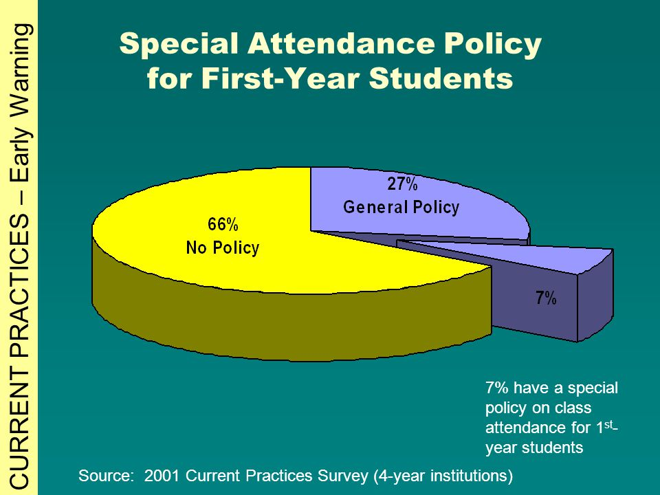 Special Attendance Policy for First-Year Students 7% have a special policy on class attendance for 1 st - year students Source: 2001 Current Practices Survey (4-year institutions) CURRENT PRACTICES – Early Warning