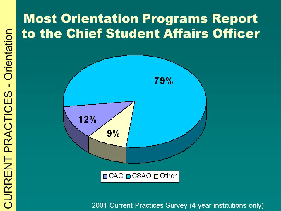 Most Orientation Programs Report to the Chief Student Affairs Officer 2001 Current Practices Survey (4-year institutions only) CURRENT PRACTICES - Orientation