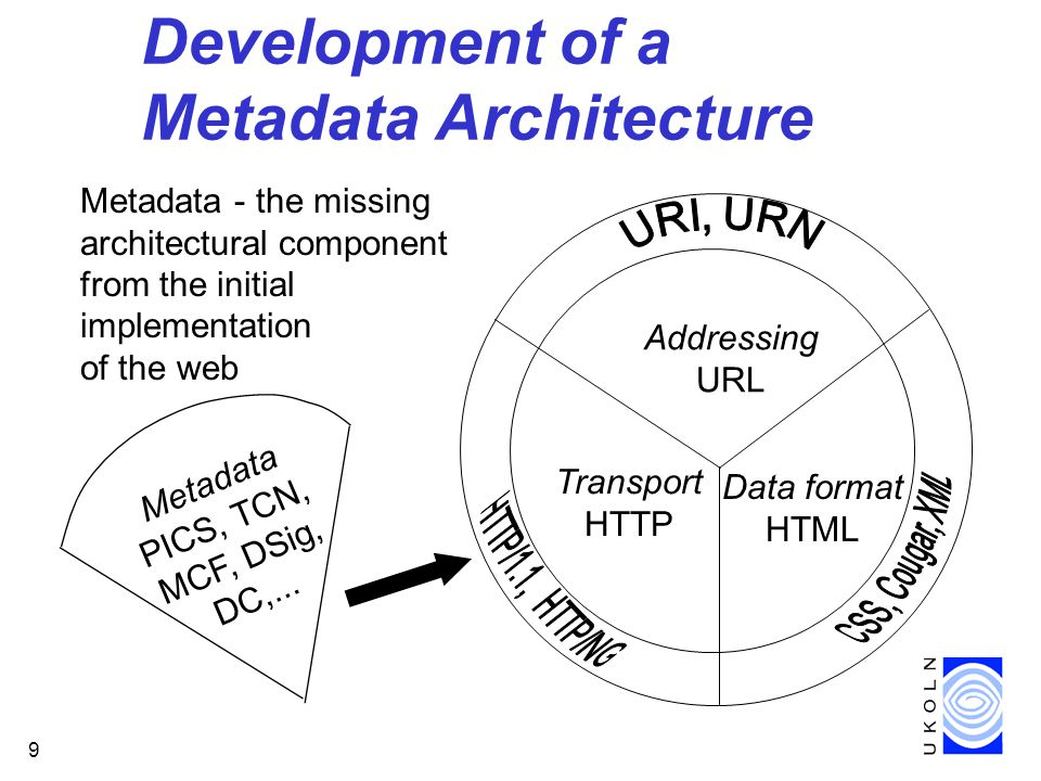 9 Development of a Metadata Architecture Metadata - the missing architectural component from the initial implementation of the web Metadata PICS, TCN, MCF, DSig, DC,...