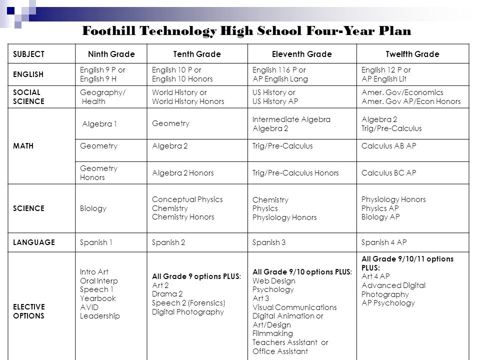 Foothill Technology High School Four-Year Plan SUBJECTNinth GradeTenth GradeEleventh GradeTwelfth Grade ENGLISH English 9 P or English 9 H English 10 P or English 10 Honors English 116 P or AP English Lang English 12 P or AP English Lit SOCIAL SCIENCE Geography/ Health World History or World History Honors US History or US History AP Amer.