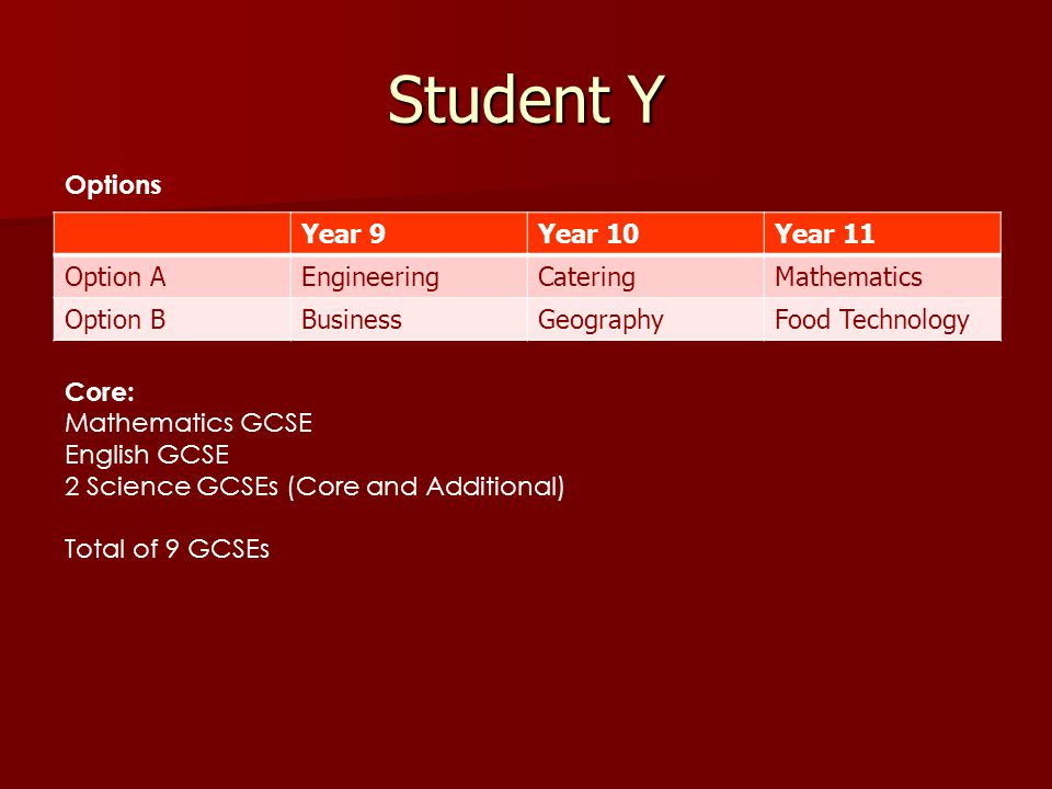 Student Y Year 9Year 10Year 11 Option AEngineeringCateringMathematics Option BBusinessGeographyFood Technology Core: Mathematics GCSE English GCSE 2 Science GCSEs (Core and Additional) Total of 9 GCSEs Options