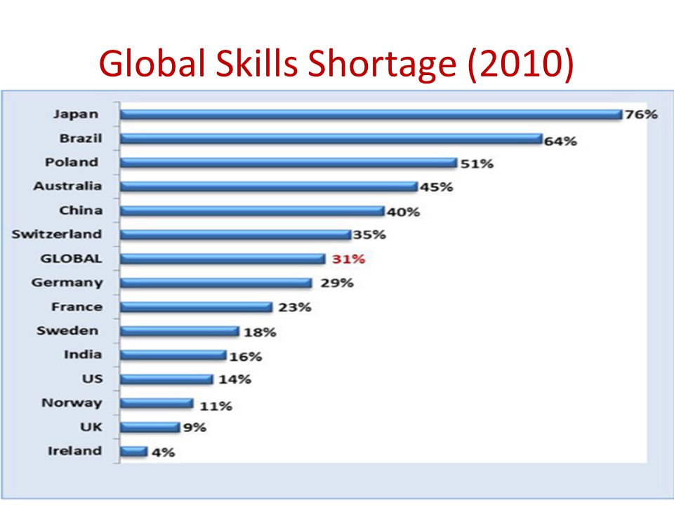 Global Skills Shortage (2010)