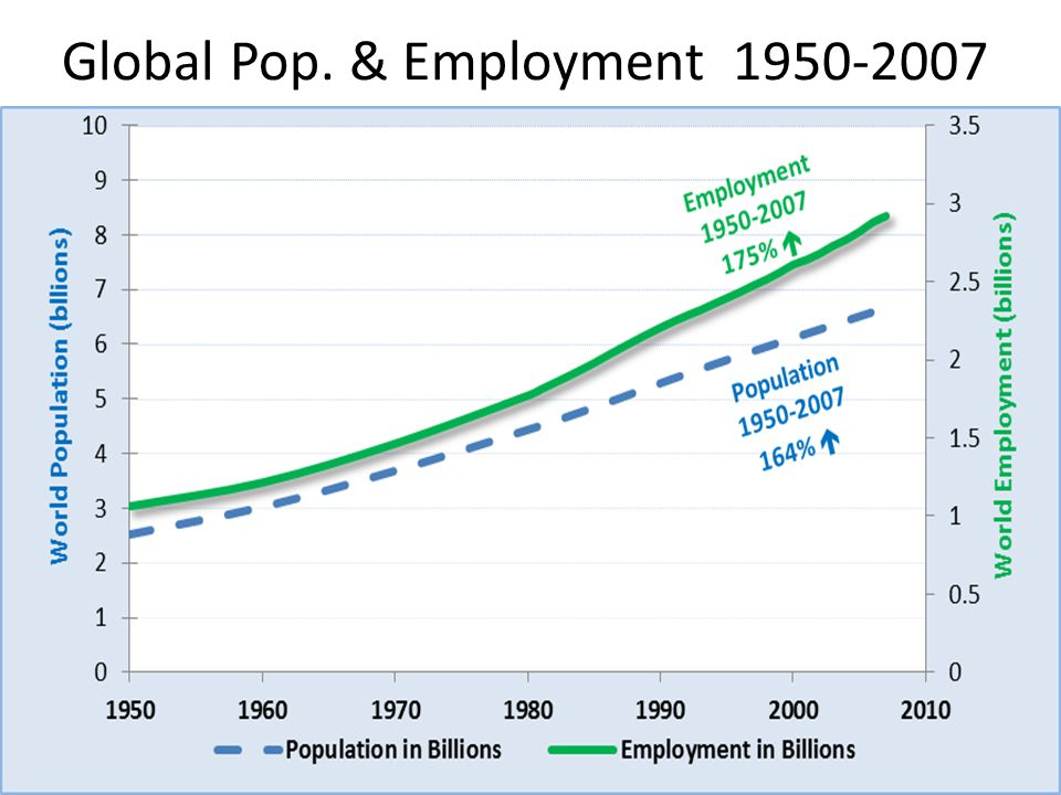 Global Pop. & Employment