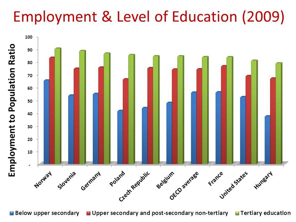 Employment & Level of Education (2009)