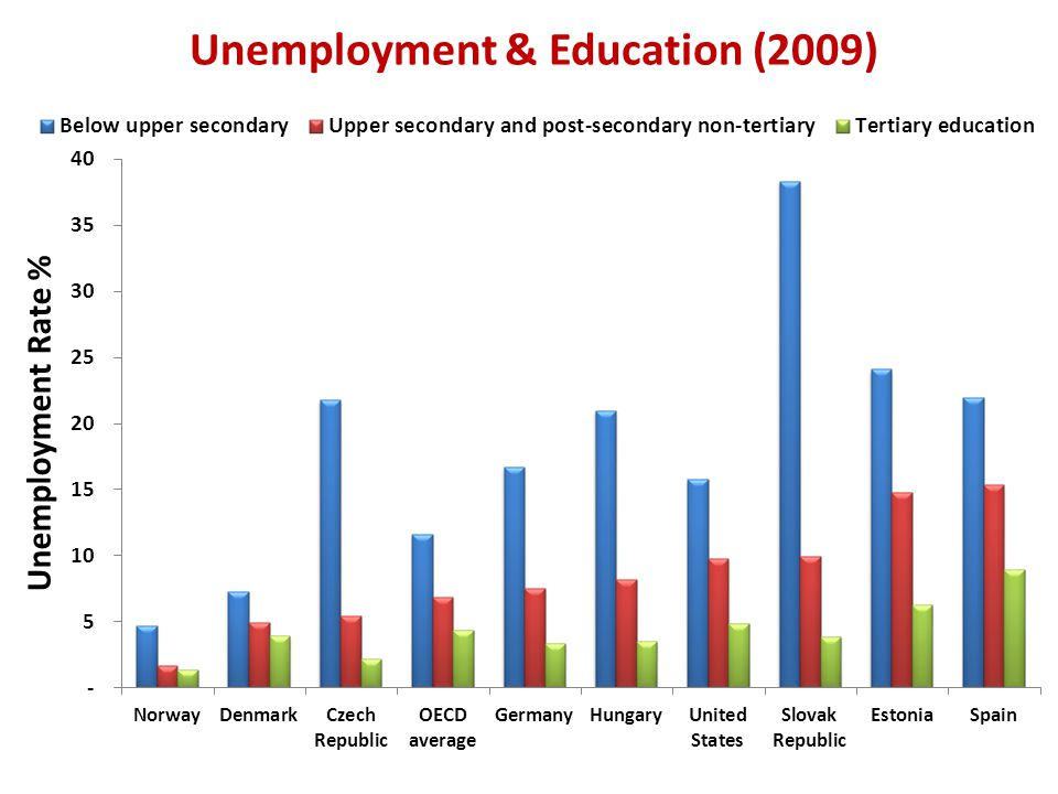 Unemployment & Education (2009)