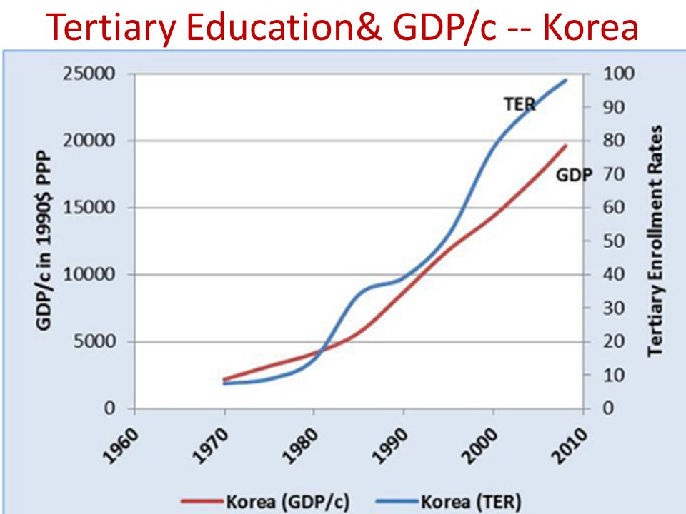 Tertiary Education& GDP/c -- Korea